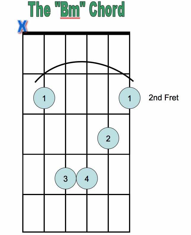 Bm Chord Peasley Chorus And Guitar Classes