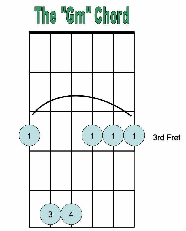 Gm Chord : Peasley Chorus and Guitar Classes